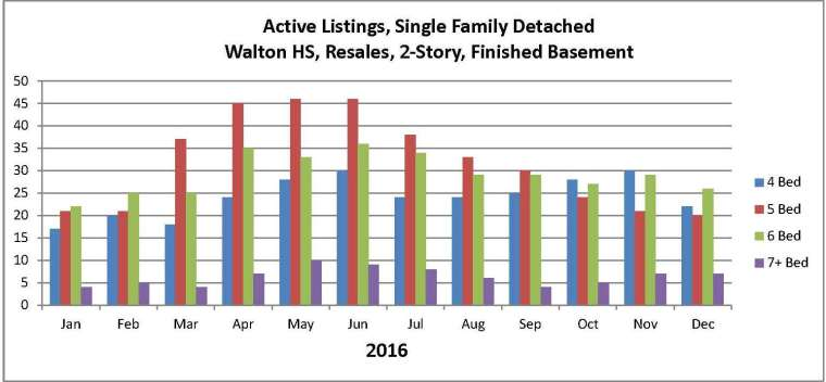 walton-2016-by-br-active-listings