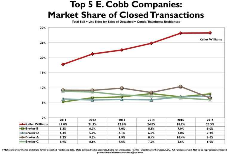 4q16-east-cobb-kw-transactions-leader