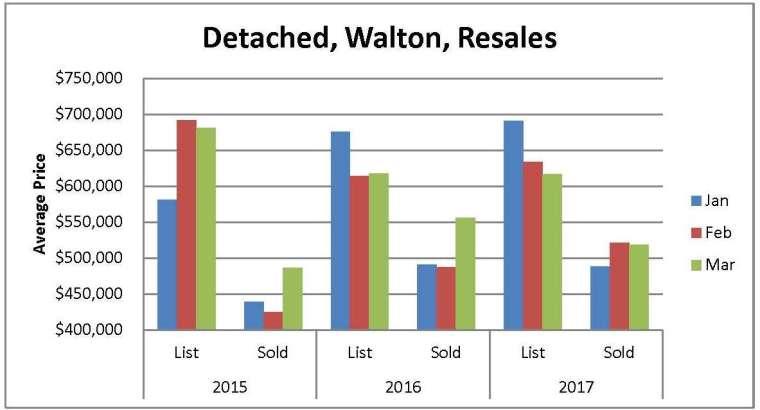 FMLS Stats 2015 2016 2017 Qty Avg Price Listings Walton