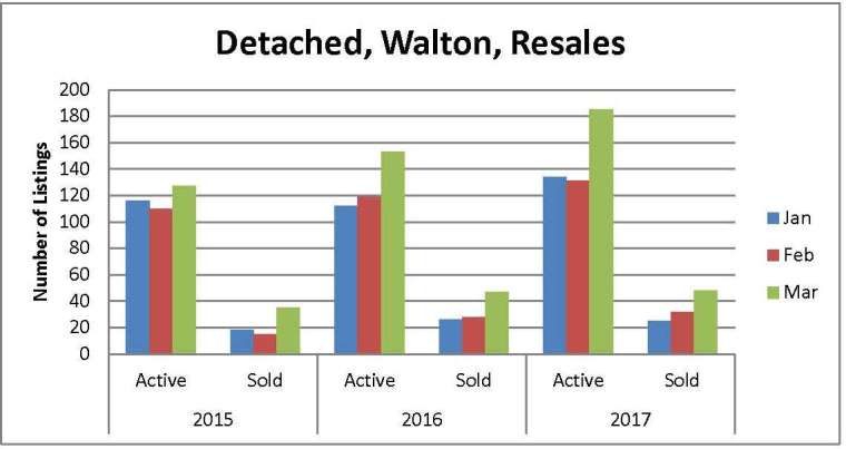 FMLS Stats 2015 2016 2017 Qty Listings Walton
