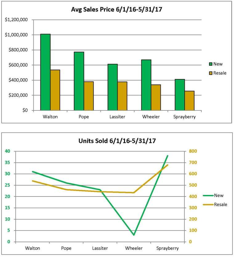 FMLS Stat 6-7-17 Schools Comparison