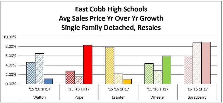 FMLS Stat 7-8-17 Schools Comparison Chart 2