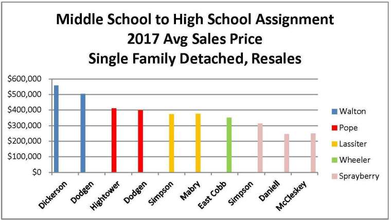 FMLS Stat 7-8-17 Schools Comparison Chart 3
