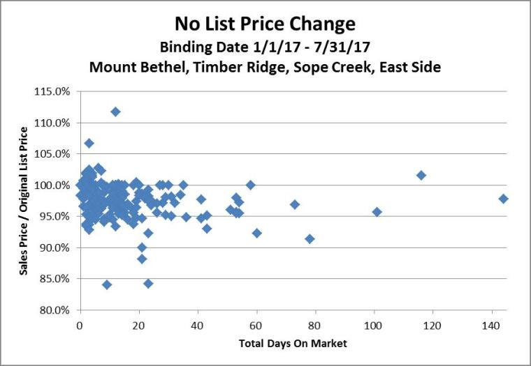 Stats 7-31-17 DOM SP-OLP No Price Change Scatter Chart