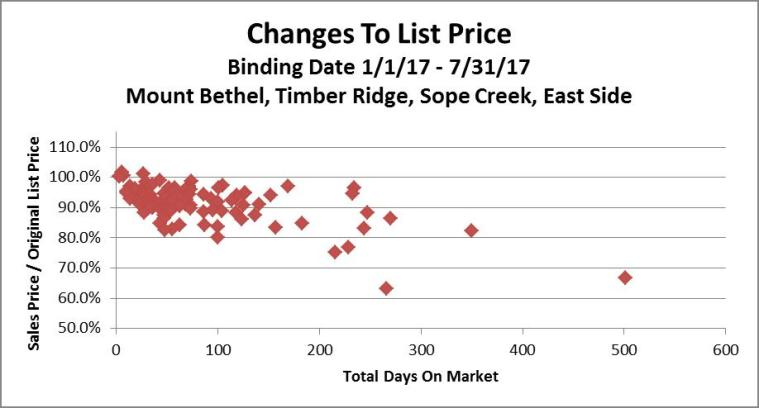 Stats 7-31-17 DOM SP-OLP Price Changes Scatter Chart