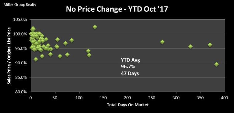 Stats 10-31-17 No Price Change SP OLP