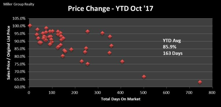 Stats 10-31-17 Price Change SP OLP