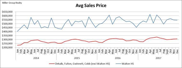 Stats 12-31-17 Avg Sales Price Metro Atl vs Walton