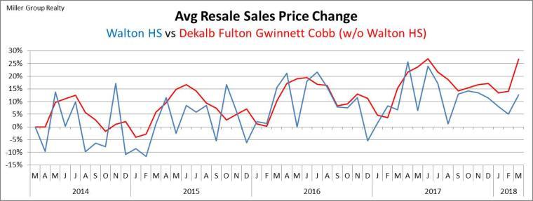 Stats 3-31-18 Avg Sales Price % Chg Metro Atl vs Walton