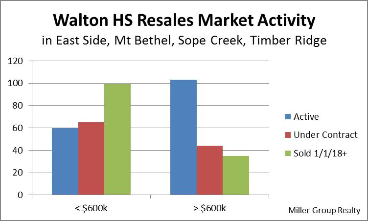 Stats 4-26-18 Walton Active Binding Sold