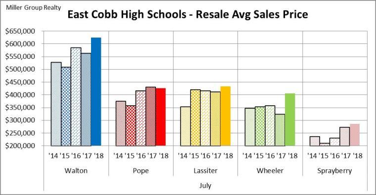 Stats 7-31-18 East Cobb High Schools Avg Sales Price