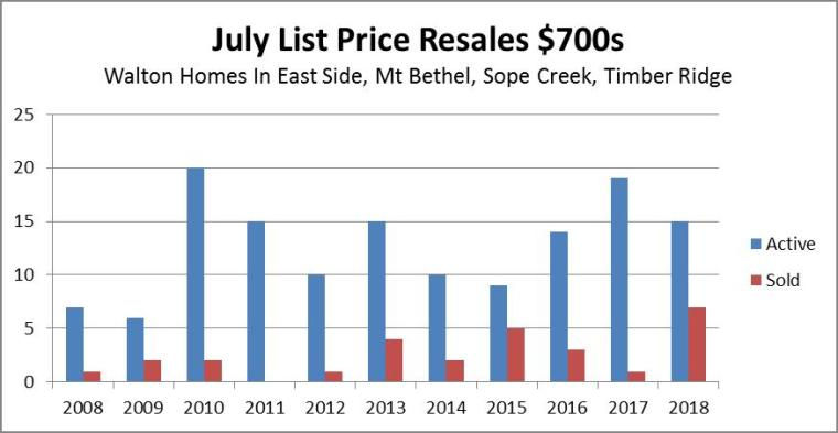 Walton 10 Yr July Resales $700s
