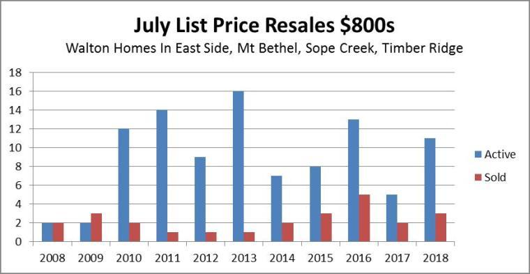 Walton 10 Yr July Resales $800s