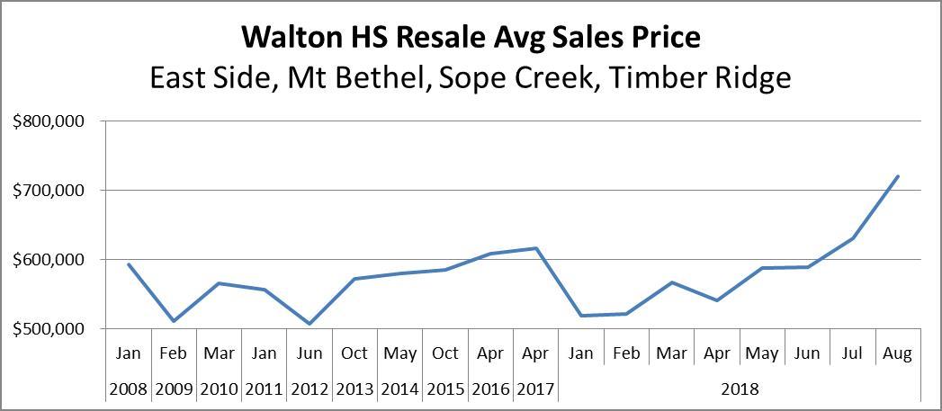Walton HS Avg Sales Price 2008 - 2018