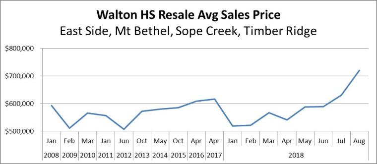 Walton HS Avg Sales Price 2008 - 2018