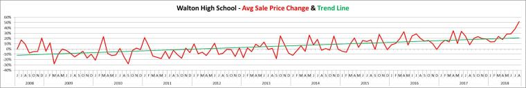 Walton Avg Sales Price June 2008 - Aug 2018
