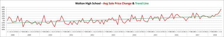 Walton Avg Sales Price June 2008 - Aug 2018