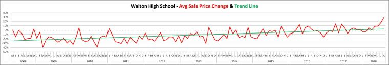 Walton Avg Sales Price May 2008 - Aug 2018
