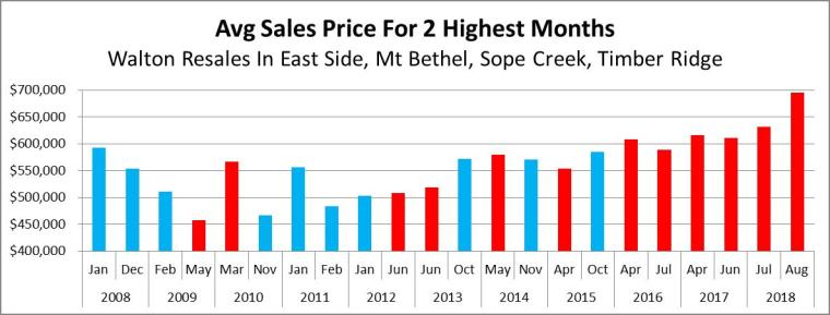 Walton Highest Months Avg Sale Price 2008 - 2018