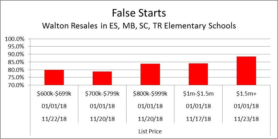 False Starts Price Range Summary 11-25-18