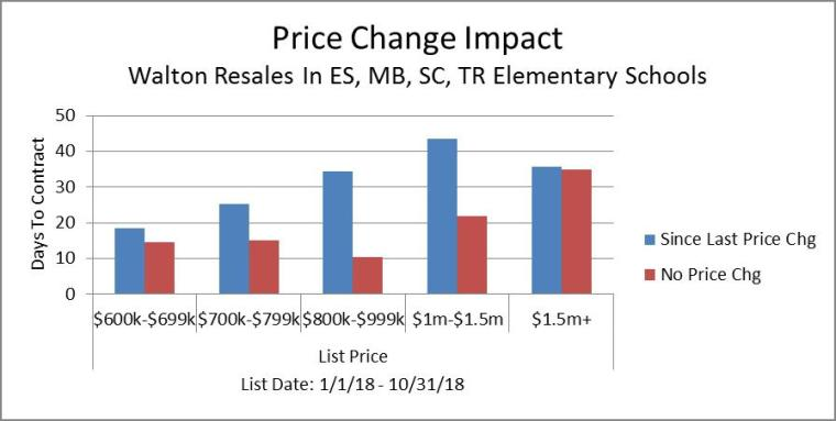 Price Change Impact 10-31-18 All Price Ranges
