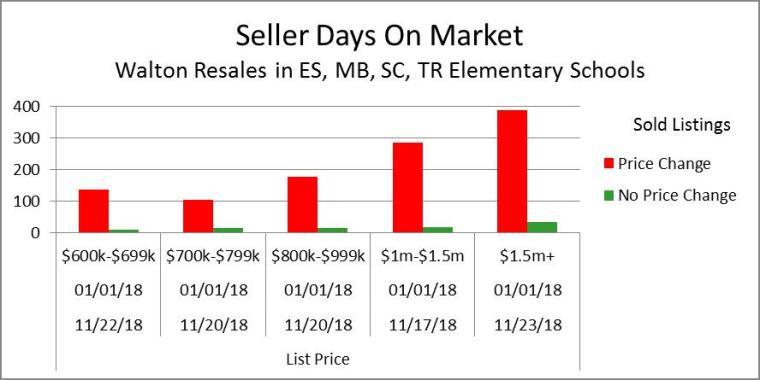 SDOM Price Range Summary 11-25-18