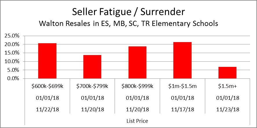 Seller Fatigue Price Range Summary 11-25-18