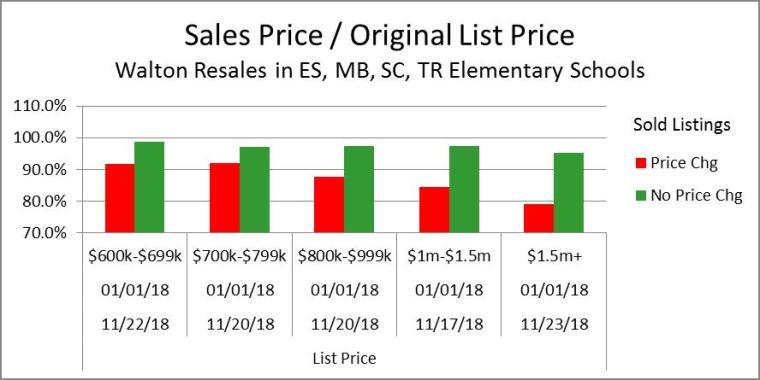 SP-OLP% Price Range Summary 11-25-18