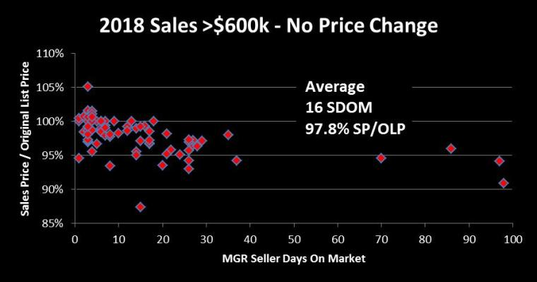 2018 SDOM Scatter Chart - No Price Change
