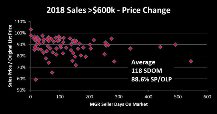 2018 SDOM Scatter Chart - Price Change