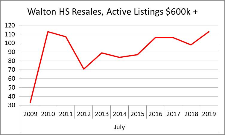 Walton Active Listings 10-yr History