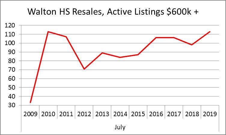 Walton Active Listings 10-yr History