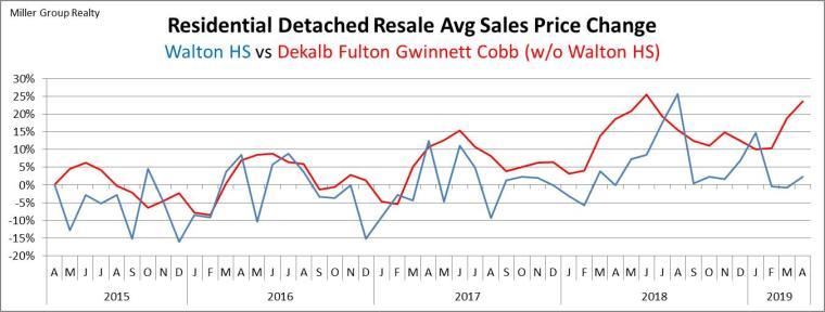 Stats 4-30-19 Avg Sales Price % Chg Metro Atl vs Walton