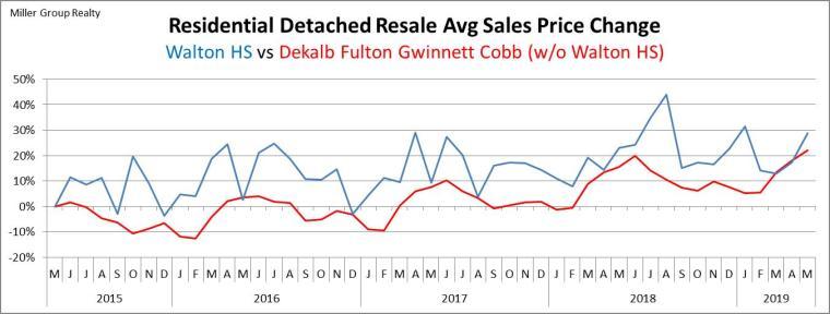 Stats 5-31-19 Avg Sales Price Percentage Chg Metro Atl vs Walton