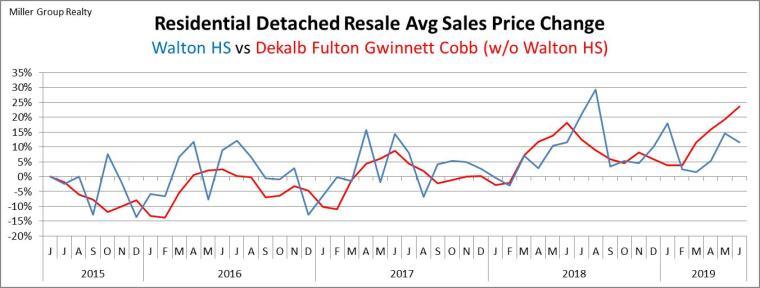 Stats 6-30-19 Avg Sales Price Percentage Chg Metro Atl vs Walton
