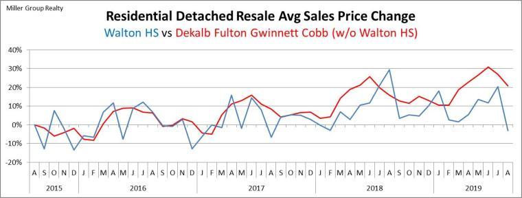Stats 8-31-19 Avg Sales Price Percentage Chg Metro Atl vs Walton