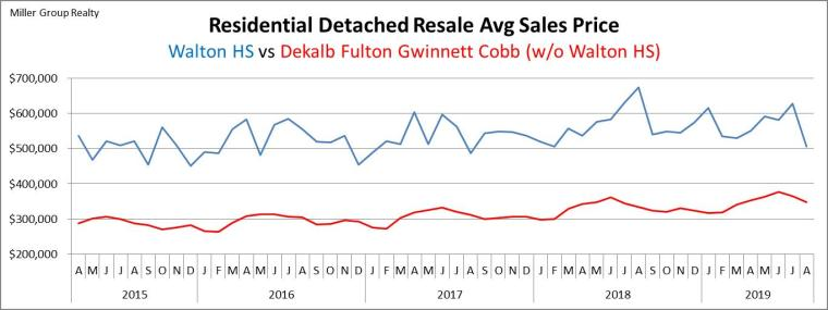 Wordpress Blog Walton Metro County Avg Sales Price