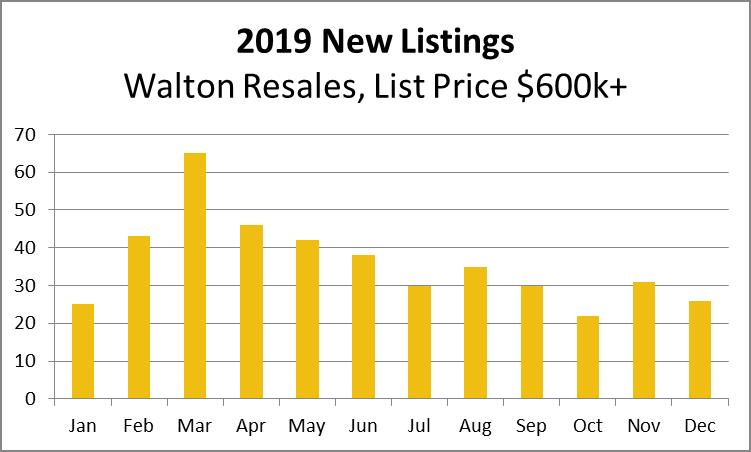 2019 Walton Resale New Listings By Month