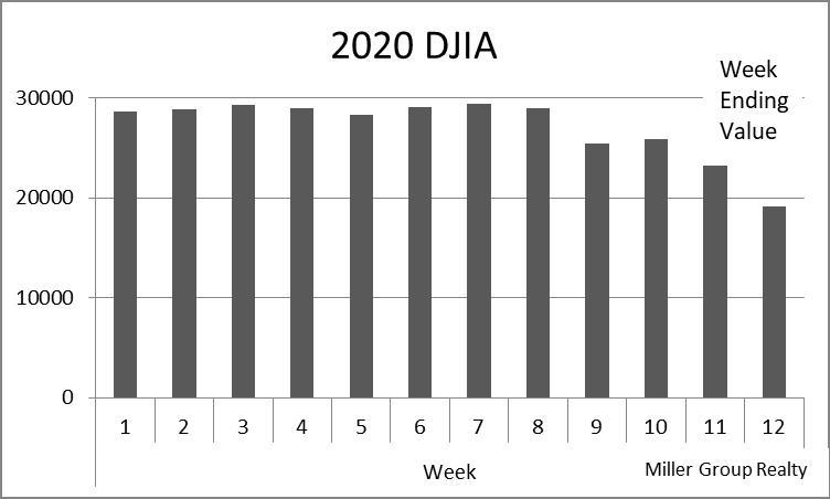 2020 DJIA