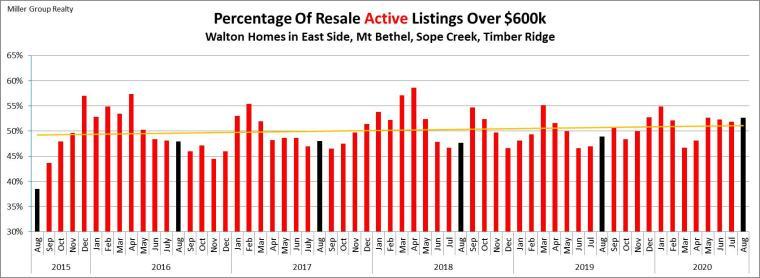 Stats 8-31-20 Percentage Active Over $600k
