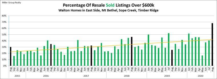 Stats 8-31-20 Percentage Sold Over $600k