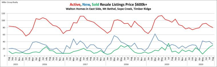 Stats 8-31-20 Walton Active New Sold Listings Over $600k